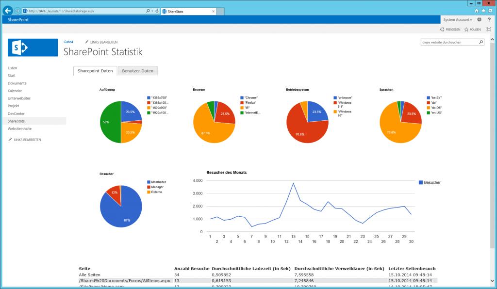 SharePoint Web Analytics